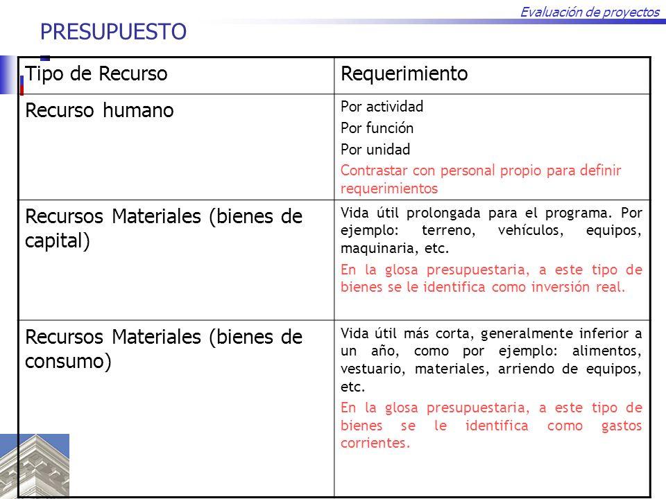 Evaluación de proyectos PRESUPUESTO Tipo de RecursoRequerimiento Recurso humano Por actividad Por función Por unidad Contrastar con personal propio pa