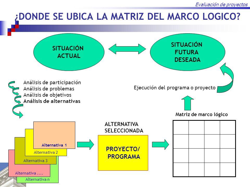 Evaluación de proyectos ¿DONDE SE UBICA LA MATRIZ DEL MARCO LOGICO? SITUACIÓN ACTUAL SITUACIÓN FUTURA DESEADA Análisis de participación Análisis de pr