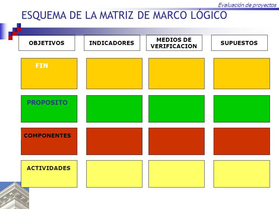 Evaluación de proyectos PROPOSITO COMPONENTES FIN ACTIVIDADES MEDIOS DE VERIFICACION SUPUESTOSINDICADORESOBJETIVOS ESQUEMA DE LA MATRIZ DE MARCO LÓGIC