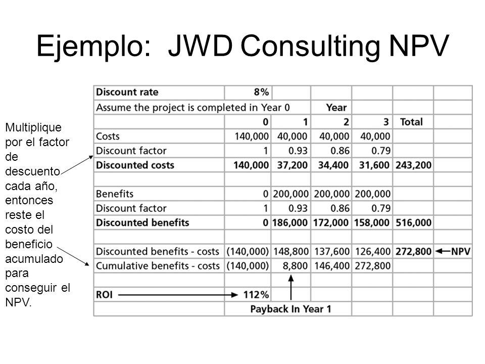 Ejemplo: JWD Consulting NPV Multiplique por el factor de descuento cada año, entonces reste el costo del beneficio acumulado para conseguir el NPV.