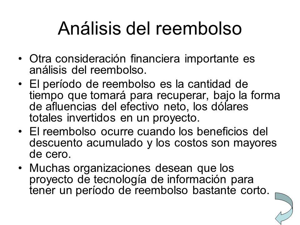 Análisis del reembolso Otra consideración financiera importante es análisis del reembolso. El período de reembolso es la cantidad de tiempo que tomará