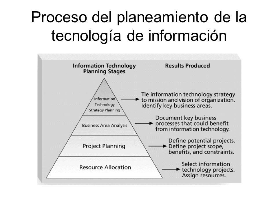 Elementos comunes de un plan de la gerencia de proyecto Introducción o descripción del proyecto.
