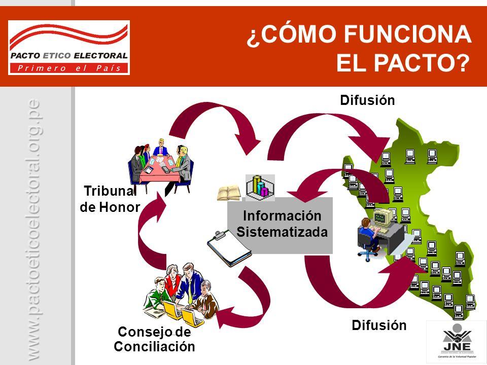 Tribunal de Honor Difusión Consejo de Conciliación Información Sistematizada ¿CÓMO FUNCIONA EL PACTO? Difusión