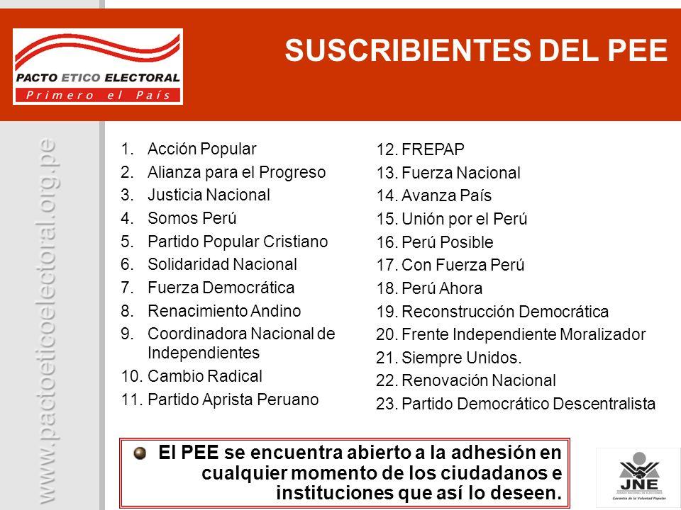 1.Acción Popular 2.Alianza para el Progreso 3.Justicia Nacional 4.Somos Perú 5.Partido Popular Cristiano 6.Solidaridad Nacional 7.Fuerza Democrática 8