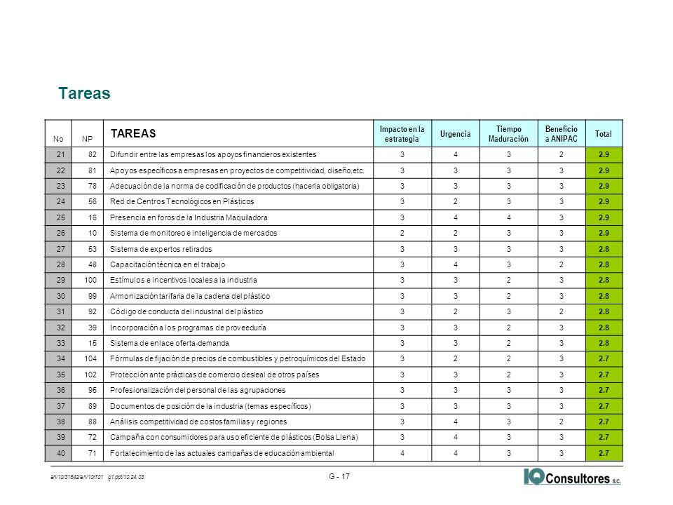 ani10/31842/ani10rf01 g1.ppt/10.24.03 G - 17 Tareas NoNP TAREAS Impacto en la estrategia Urgencia Tiempo Maduración Beneficio a ANIPAC Total 2182Difundir entre las empresas los apoyos financieros existentes3432 2.9 2281Apoyos específicos a empresas en proyectos de competitividad, diseño,etc.3333 2.9 2378Adecuación de la norma de codificación de productos (hacerla obligatoria)3333 2.9 2456Red de Centros Tecnológicos en Plásticos3233 2.9 2516Presencia en foros de la Industria Maquiladora3443 2.9 2610Sistema de monitoreo e inteligencia de mercados2233 2.9 2753Sistema de expertos retirados3333 2.8 2848Capacitación técnica en el trabajo3432 2.8 29100Estímulos e incentivos locales a la industria3323 2.8 3099Armonización tarifaria de la cadena del plástico3323 2.8 3192Código de conducta del industrial del plástico3232 2.8 3239Incorporación a los programas de proveeduría3323 2.8 3315Sistema de enlace oferta-demanda3323 2.8 34104Fórmulas de fijación de precios de combustibles y petroquímicos del Estado3223 2.7 35102Protección ante prácticas de comercio desleal de otros países3323 2.7 3695Profesionalización del personal de las agrupaciones3333 2.7 3789Documentos de posición de la industria (temas específicos)3333 2.7 3888Análisis competitividad de costos familias y regiones3432 2.7 3972Campaña con consumidores para uso eficiente de plásticos (Bolsa Llena)3433 2.7 4071Fortalecimiento de las actuales campañas de educación ambiental4433 2.7