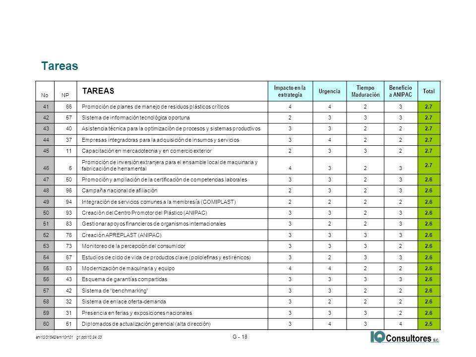 ani10/31842/ani10rf01 g1.ppt/10.24.03 G - 18 Tareas NoNP TAREAS Impacto en la estrategia Urgencia Tiempo Maduración Beneficio a ANIPAC Total 4166Promoción de planes de manejo de residuos plásticos críticos4423 2.7 4257Sistema de información tecnológica oportuna2333 2.7 4340Asistencia técnica para la optimización de procesos y sistemas productivos3322 2.7 4437Empresas integradoras para la adquisición de insumos y servicios3422 2.7 4511Capacitación en mercadotecnia y en comercio exterior2332 2.7 465 Promoción de inversión extranjera para el ensamble local de maquinaria y fabricación de herramental4323 2.7 4750Promoción y ampliación de la certificación de competencias laborales3323 2.6 4896Campaña nacional de afiliación2323 2.6 4994Integración de servicios comunes a la membresía (COMIPLAST)2222 2.6 5093Creación del Centro Promotor del Plástico (ANIPAC)3323 2.6 5183Gestionar apoyos financieros de organismos internacionales3223 2.6 5276Creación APREPLAST (ANIPAC)3333 2.6 5373Monitoreo de la percepción del consumidor3332 2.6 5467Estudios de ciclo de vida de productos clave (poliolefinas y estirénicos)3233 2.6 5563Modernización de maquinaria y equipo4422 2.6 5643Esquema de garantías compartidas3333 2.6 5742Sistema de benchmarking3322 2.6 5832Sistema de enlace oferta-demanda3222 2.6 5931Presencia en ferias y exposiciones nacionales3332 2.6 6051Diplomados de actualización gerencial (alta dirección)3434 2.5
