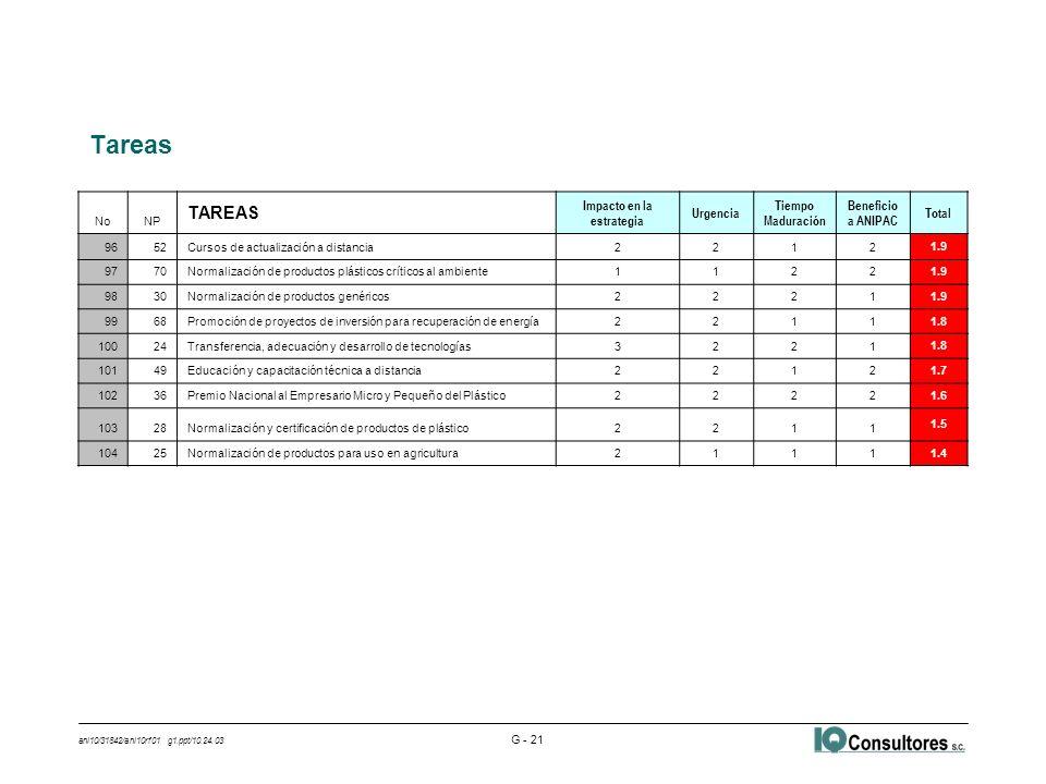 ani10/31842/ani10rf01 g1.ppt/10.24.03 G - 21 Tareas NoNP TAREAS Impacto en la estrategia Urgencia Tiempo Maduración Beneficio a ANIPAC Total 9652Cursos de actualización a distancia2212 1.9 9770Normalización de productos plásticos críticos al ambiente1122 1.9 9830Normalización de productos genéricos2221 1.9 9968Promoción de proyectos de inversión para recuperación de energía2211 1.8 10024Transferencia, adecuación y desarrollo de tecnologías3221 1.8 10149Educación y capacitación técnica a distancia2212 1.7 10236Premio Nacional al Empresario Micro y Pequeño del Plástico2222 1.6 10328Normalización y certificación de productos de plástico2211 1.5 10425Normalización de productos para uso en agricultura2111 1.4