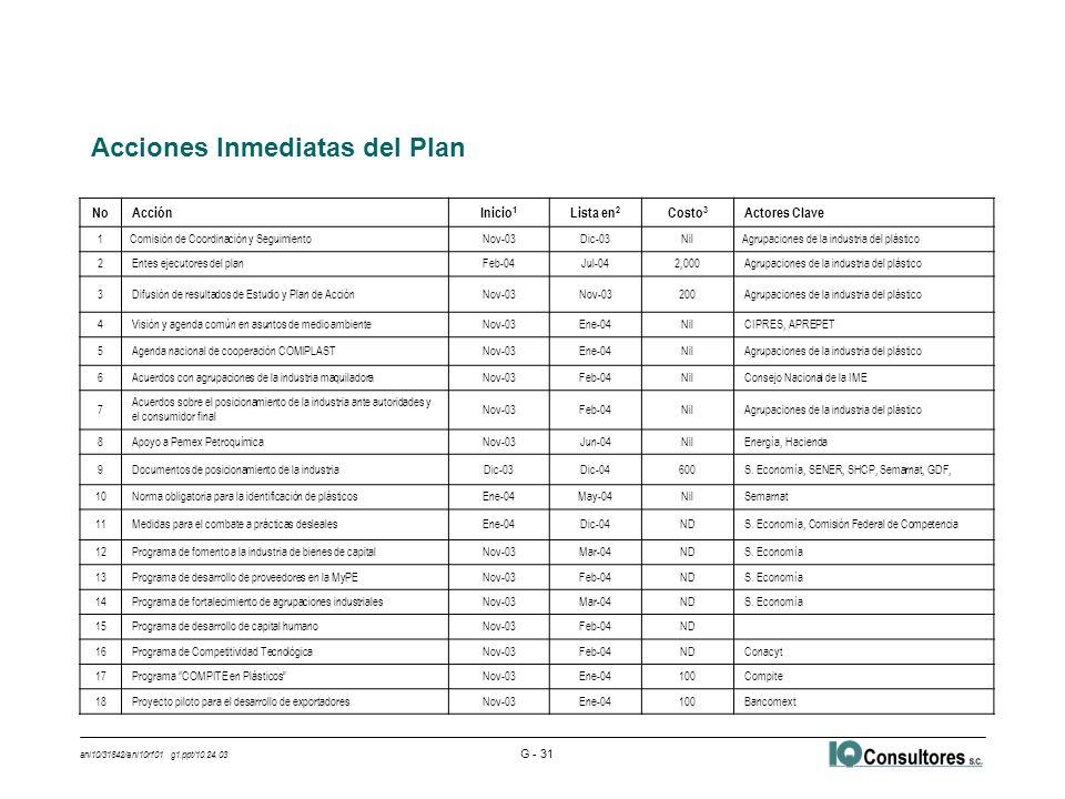 ani10/31842/ani10rf01 g1.ppt/10.24.03 G - 31 Acciones Inmediatas del Plan NoAcciónInicio 1 Lista en 2 Costo 3 Actores Clave 1Comisión de Coordinación y SeguimientoNov-03Dic-03NilAgrupaciones de la industria del plástico 2Entes ejecutores del planFeb-04Jul-042,000Agrupaciones de la industria del plástico 3Difusión de resultados de Estudio y Plan de AcciónNov-03 200Agrupaciones de la industria del plástico 4Visión y agenda común en asuntos de medio ambienteNov-03Ene-04NilCIPRES, APREPET 5Agenda nacional de cooperación COMIPLASTNov-03Ene-04NilAgrupaciones de la industria del plástico 6Acuerdos con agrupaciones de la industria maquiladoraNov-03Feb-04NilConsejo Nacional de la IME 7 Acuerdos sobre el posicionamiento de la industria ante autoridades y el consumidor final Nov-03Feb-04NilAgrupaciones de la industria del plástico 8Apoyo a Pemex PetroquímicaNov-03Jun-04NilEnergía, Hacienda 9Documentos de posicionamiento de la industriaDic-03Dic-04600S.