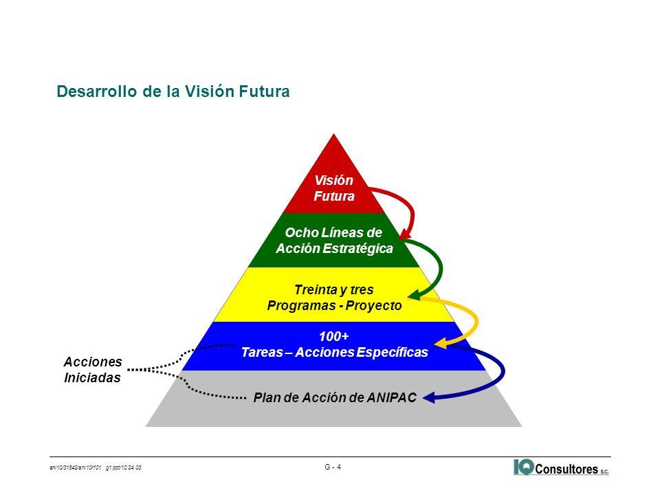 ani10/31842/ani10rf01 g1.ppt/10.24.03 G - 4 Desarrollo de la Visión Futura Visión Futura Ocho Líneas de Acción Estratégica Treinta y tres Programas - Proyecto 100+ Tareas – Acciones Específicas Plan de Acción de ANIPAC Acciones Iniciadas