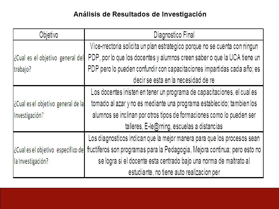 Análisis de Resultados de Investigación