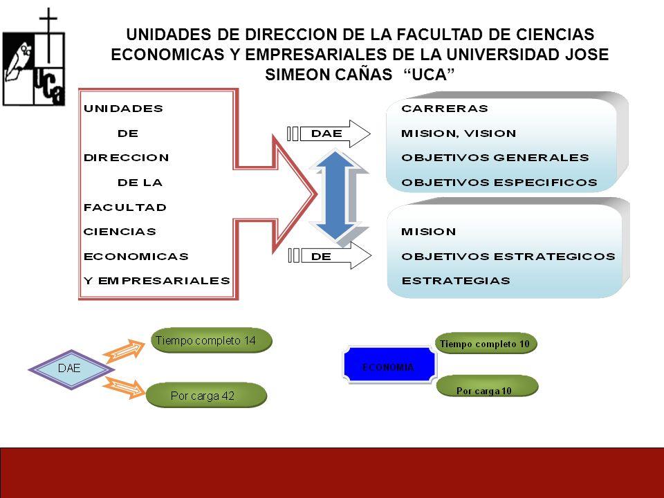 UNIDADES DE DIRECCION DE LA FACULTAD DE CIENCIAS ECONOMICAS Y EMPRESARIALES DE LA UNIVERSIDAD JOSE SIMEON CAÑAS UCA