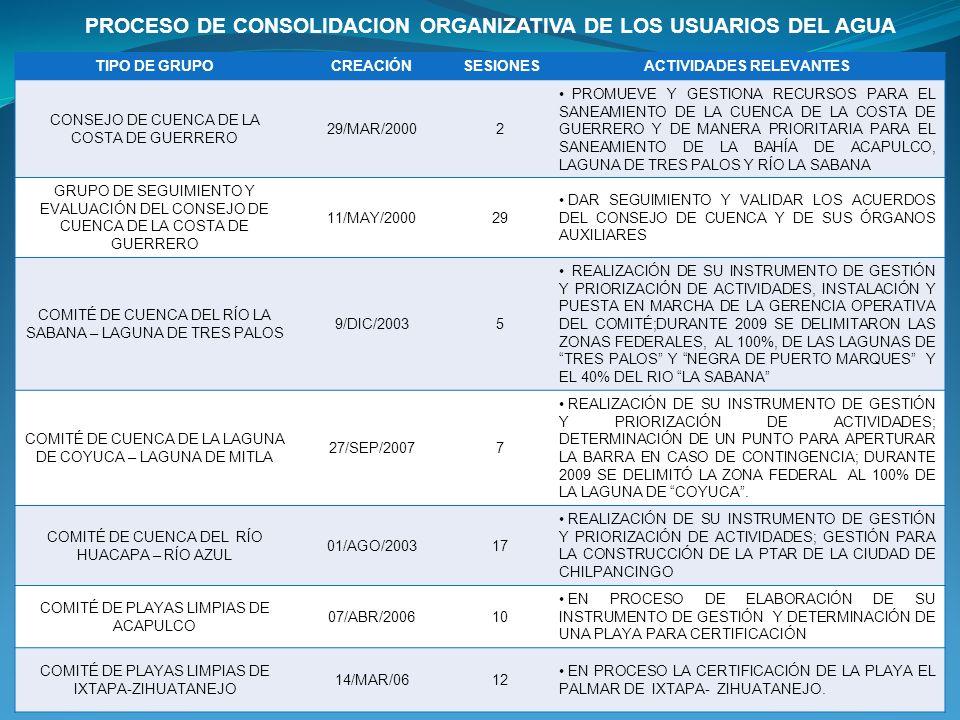 TIPO DE GRUPOCREACIÓN SESIONESACTIVIDADES RELEVANTES CONSEJO DE CUENCA DE LA COSTA DE GUERRERO 29/MAR/20002 PROMUEVE Y GESTIONA RECURSOS PARA EL SANEA