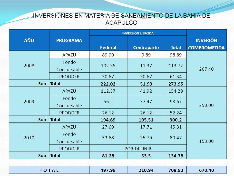 AÑOPROGRAMA INVERSIÓN EJERCIDA INVERIÓN COMPROMETIDA FederalContraparteTotal 2008 APAZU89.009.8998.89 267.40 Fondo Concursable 102.3511.37113.72 PRODD