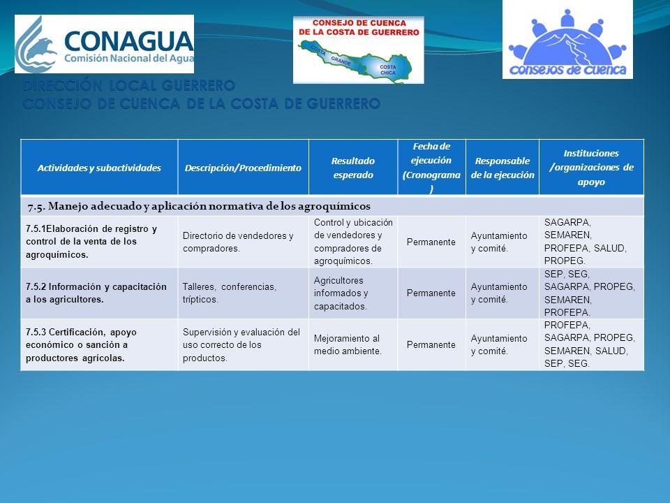 Actividades y subactividadesDescripción/Procedimiento Resultado esperado Fecha de ejecución (Cronograma ) Responsable de la ejecución Instituciones /o