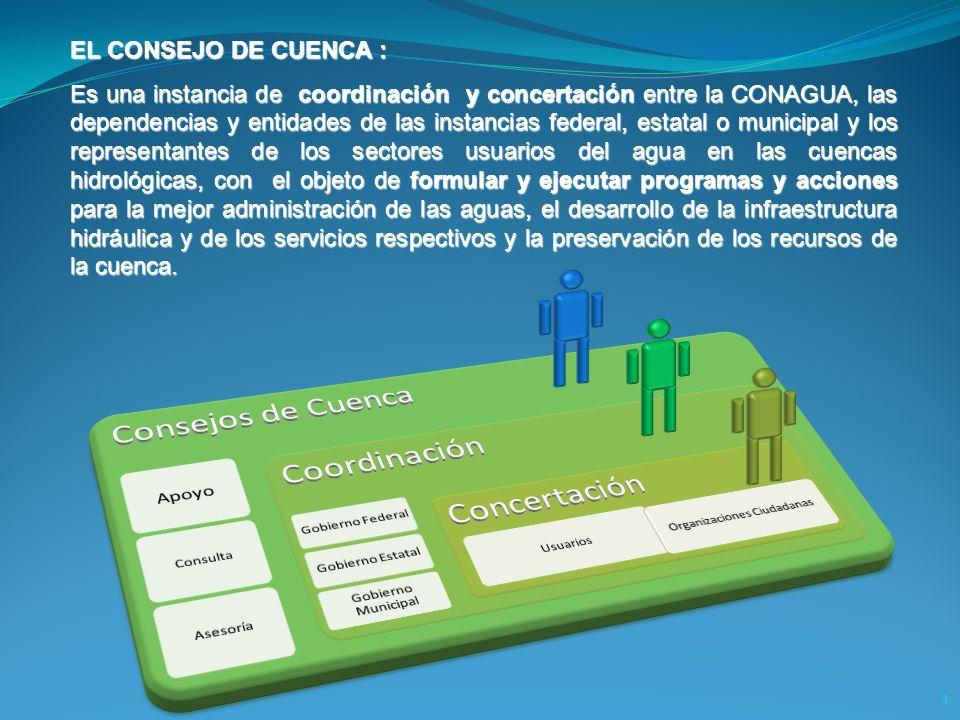 3 EL CONSEJO DE CUENCA : Es una instancia de coordinación y concertación entre la CONAGUA, las dependencias y entidades de las instancias federal, est