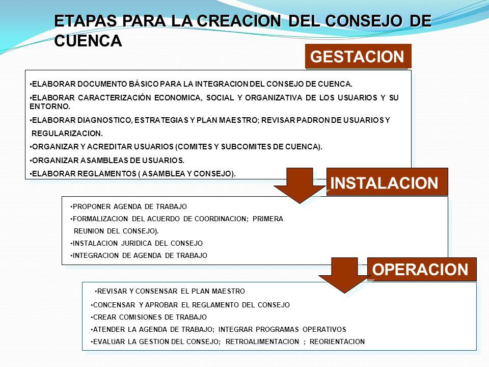 ETAPAS PARA LA CREACION DEL CONSEJO DE CUENCA GESTACION INSTALACION OPERACION ELABORAR DOCUMENTO BÁSICO PARA LA INTEGRACION DEL CONSEJO DE CUENCA. ELA