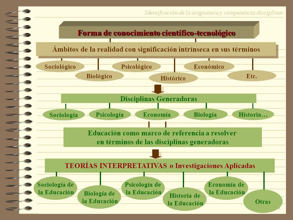 14 Forma de conocimiento científico-tecnológico Ámbitos de la realidad con significación intrínseca en sus términos SociológicoPsicológicoEconómico Biológico Histórico Etc.