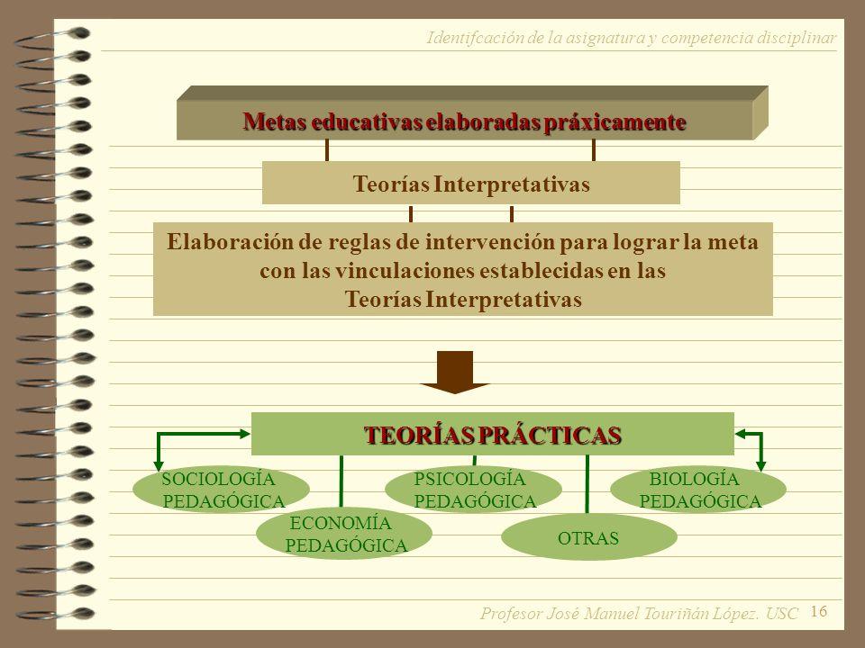 16 Metas educativas elaboradas práxicamente Teorías Interpretativas Elaboración de reglas de intervención para lograr la meta con las vinculaciones establecidas en las Teorías Interpretativas TEORÍAS PRÁCTICAS SOCIOLOGÍA PEDAGÓGICA PSICOLOGÍA PEDAGÓGICA BIOLOGÍA PEDAGÓGICA ECONOMÍA PEDAGÓGICA OTRAS Identifcación de la asignatura y competencia disciplinar Profesor José Manuel Touriñán López.