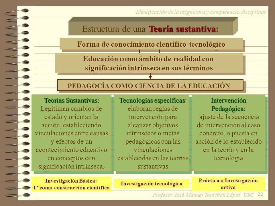 22 PEDAGOCÍA COMO CIENCIA DE LA EDUCACIÓN Investigación Básica: Tª como construcción científica Teoría sustantiva Estructura de una Teoría sustantiva: