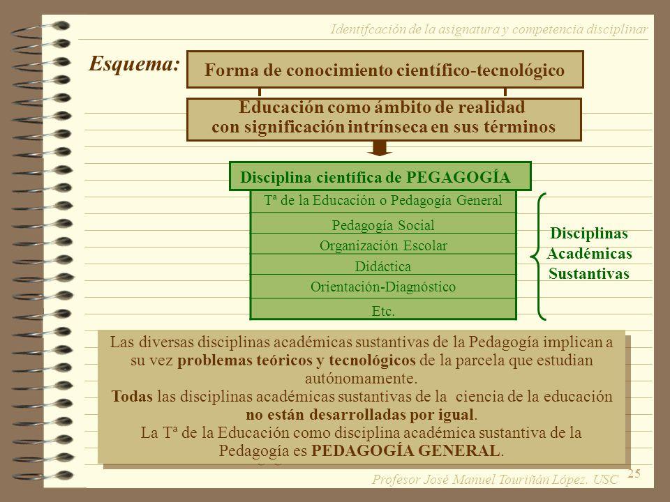 25 Esquema: Tª de la Educación o Pedagogía General Pedagogía Social Organización Escolar Didáctica Orientación-Diagnóstico Etc. Disciplinas Académicas