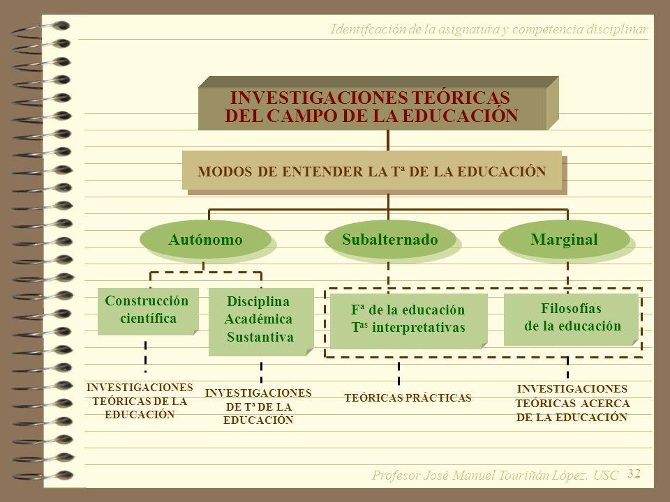 32 Identifcación de la asignatura y competencia disciplinar INVESTIGACIONES TEÓRICAS DEL CAMPO DE LA EDUCACIÓN MODOS DE ENTENDER LA Tª DE LA EDUCACIÓN INVESTIGACIONES TEÓRICAS DE LA EDUCACIÓN INVESTIGACIONES DE Tª DE LA EDUCACIÓN TEÓRICAS PRÁCTICAS INVESTIGACIONES TEÓRICAS ACERCA DE LA EDUCACIÓN Construcción científica Disciplina Académica Sustantiva Fª de la educación T as interpretativas Filosofías de la educación Autónomo Marginal Subalternado Profesor José Manuel Touriñán López.