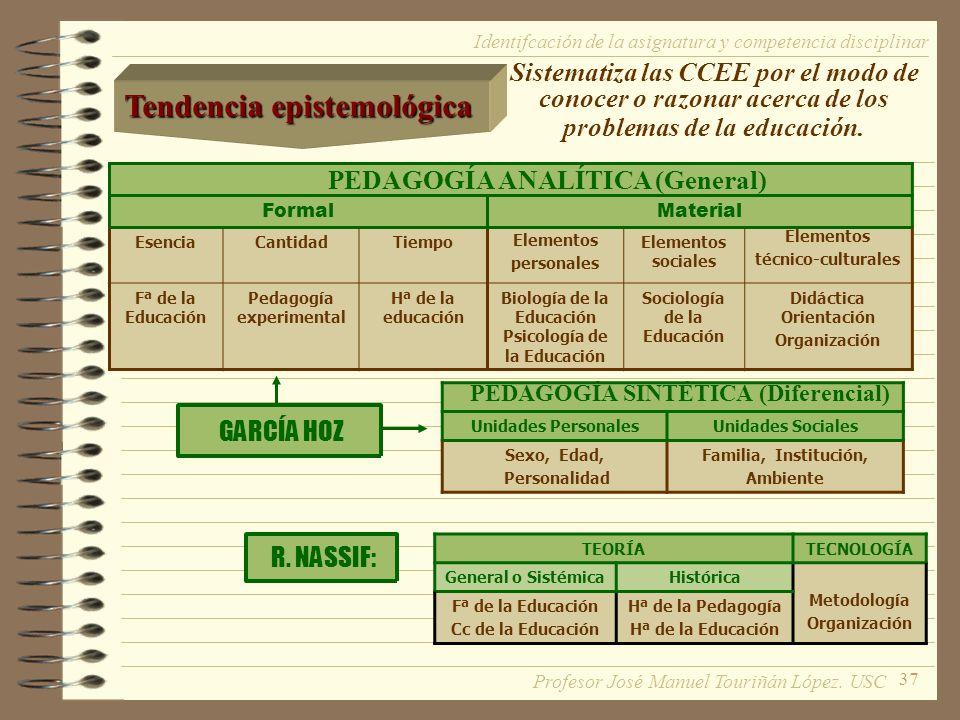 37 Sistematiza las CCEE por el modo de conocer o razonar acerca de los problemas de la educación. GARCÍA HOZ Identifcación de la asignatura y competen