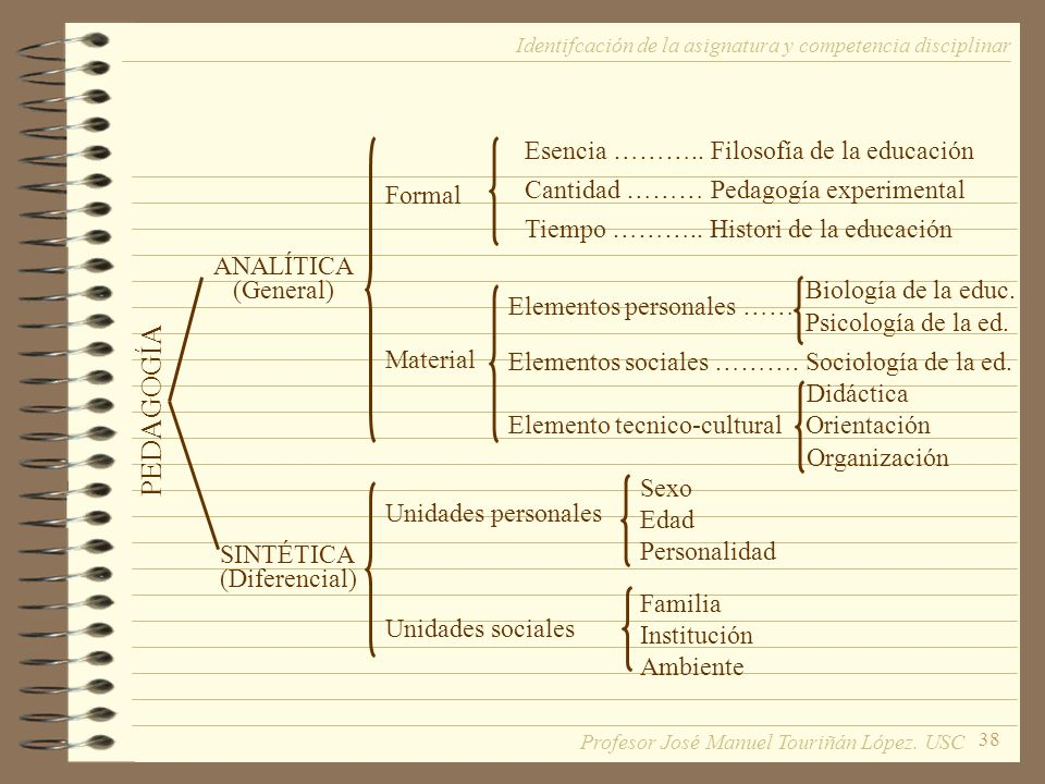 38 Identifcación de la asignatura y competencia disciplinar PEDAGOGÍA ANALÍTICA (General) SINTÉTICA (Diferencial) Formal Material Unidades personales Unidades sociales Esencia ………..