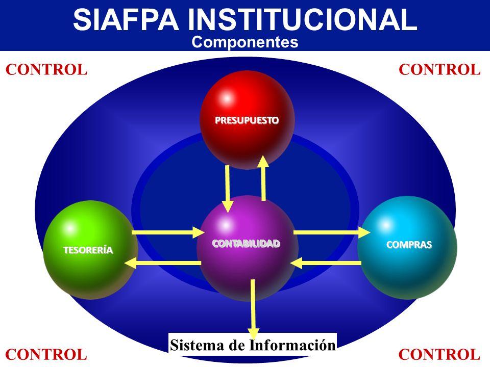 SIAFPA INSTITUCIONAL Componentes Sistema de Información COMPRAS TESORERÍA PRESUPUESTO CONTABILIDADCONTABILIDAD CONTROL