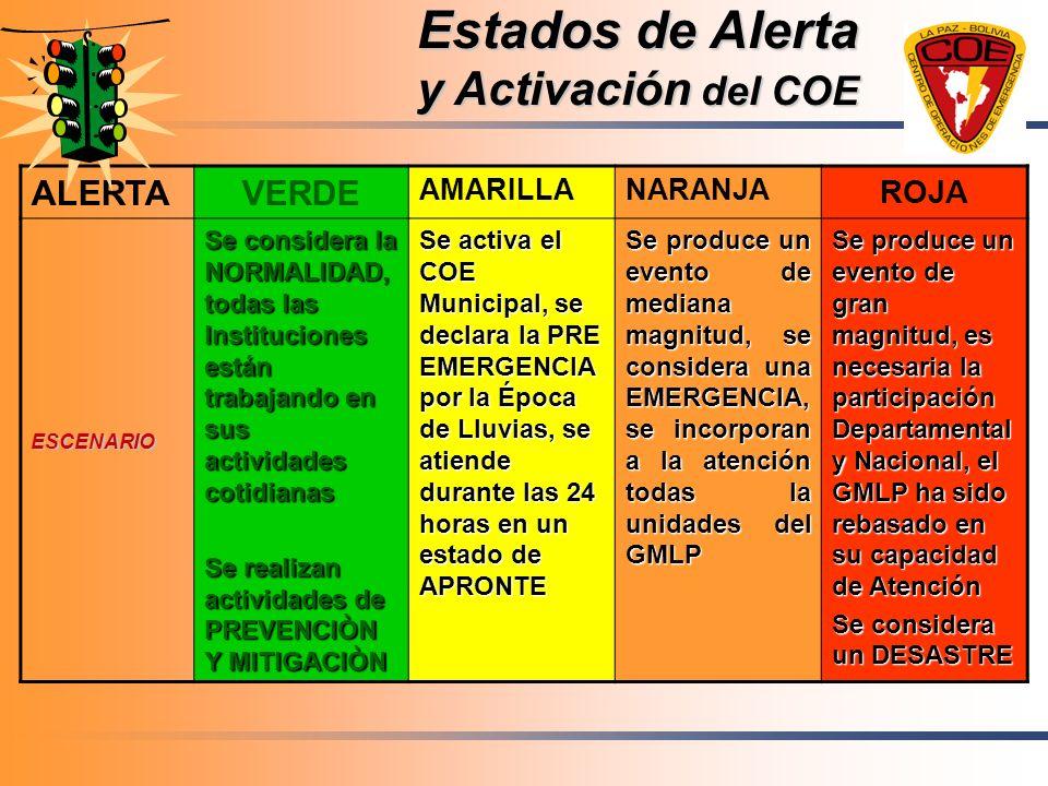 Estados de Alerta y Activación del COE ALERTAVERDE AMARILLANARANJA ROJA ESCENARIO Se considera la NORMALIDAD, todas las Instituciones están trabajando