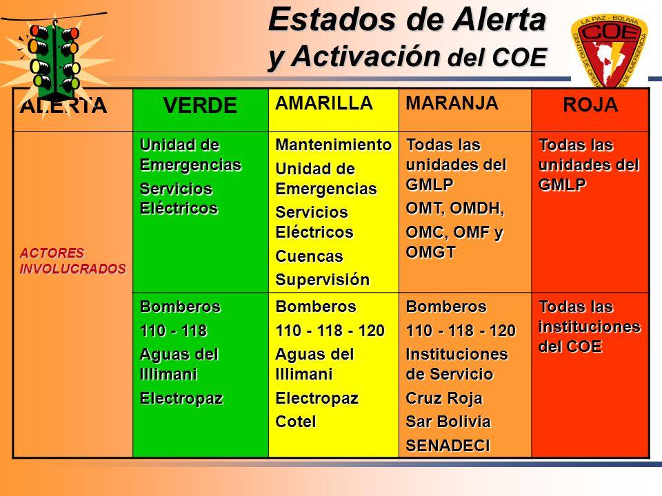Estados de Alerta y Activación del COE ALERTAVERDE AMARILLAMARANJA ROJA ACTORES INVOLUCRADOS Unidad de Emergencias Servicios Eléctricos Mantenimiento