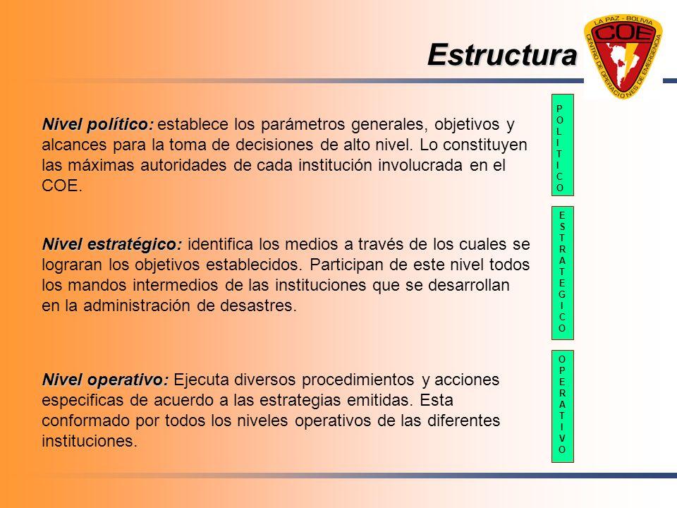 Estructura POLITICOPOLITICO ESTRATEGICOESTRATEGICO OPERATIVOOPERATIVO Nivel político: Nivel político: establece los parámetros generales, objetivos y