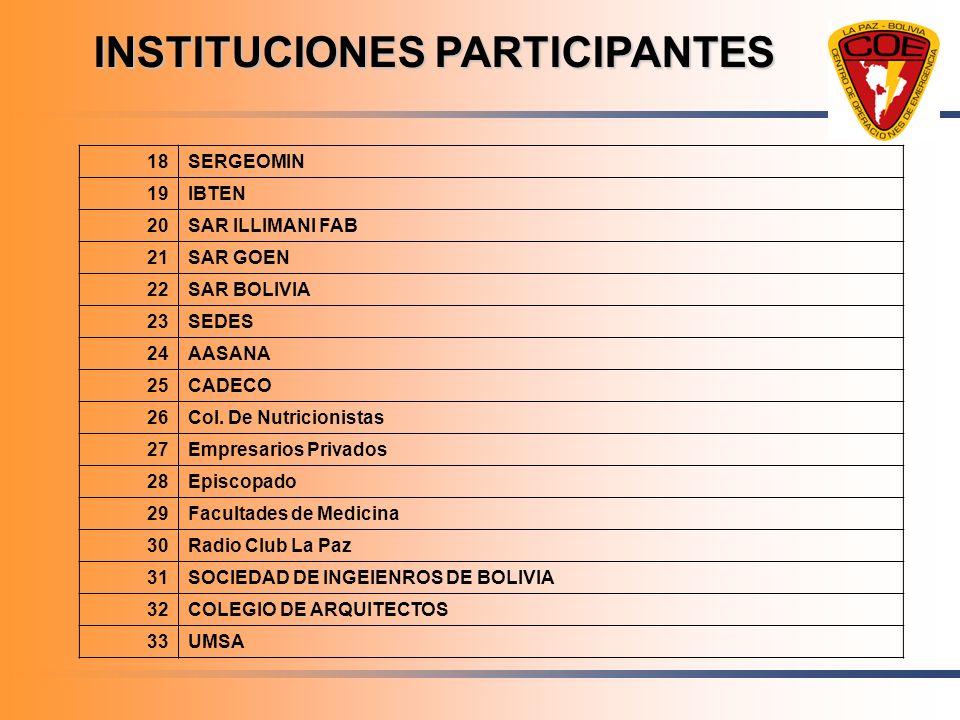 INSTITUCIONES PARTICIPANTES 18SERGEOMIN 19IBTEN 20SAR ILLIMANI FAB 21SAR GOEN 22SAR BOLIVIA 23SEDES 24AASANA 25CADECO 26Col. De Nutricionistas 27Empre