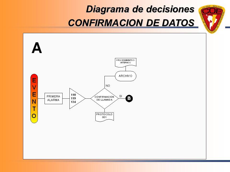 Diagrama de decisiones CONFIRMACION DE DATOS