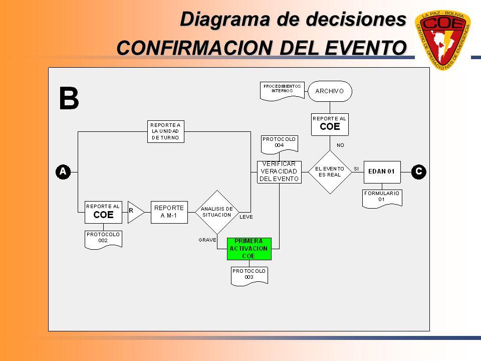 Diagrama de decisiones CONFIRMACION DEL EVENTO