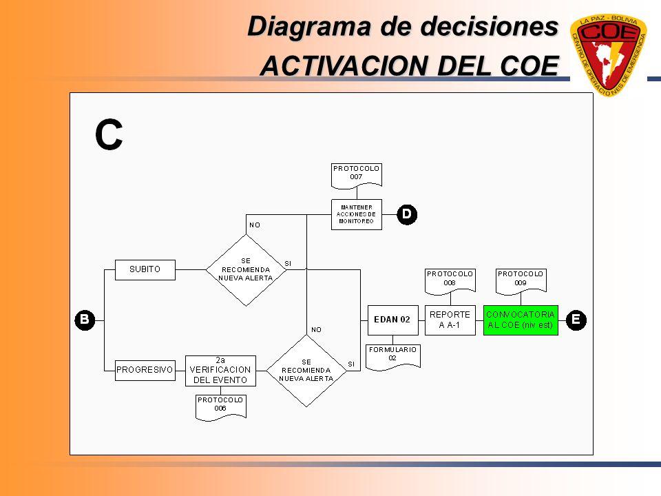 Diagrama de decisiones ACTIVACION DEL COE