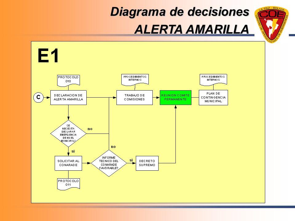 Diagrama de decisiones ALERTA AMARILLA