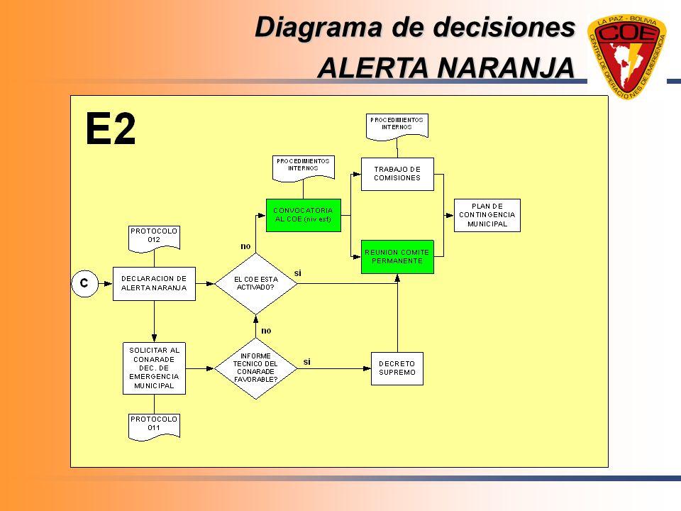 Diagrama de decisiones ALERTA NARANJA