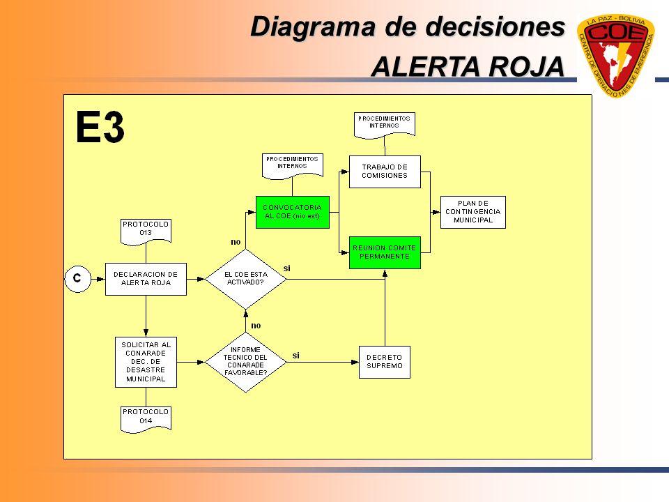 Diagrama de decisiones ALERTA ROJA