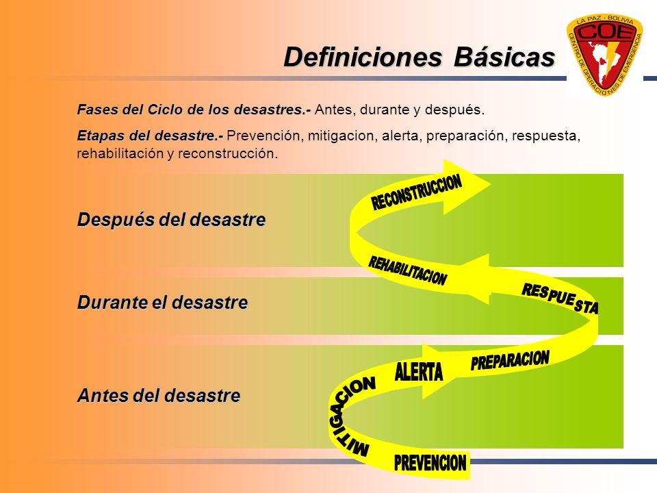 Definiciones Básicas Fases del Ciclo de los desastres.- Fases del Ciclo de los desastres.- Antes, durante y después. Etapas del desastre.- Etapas del