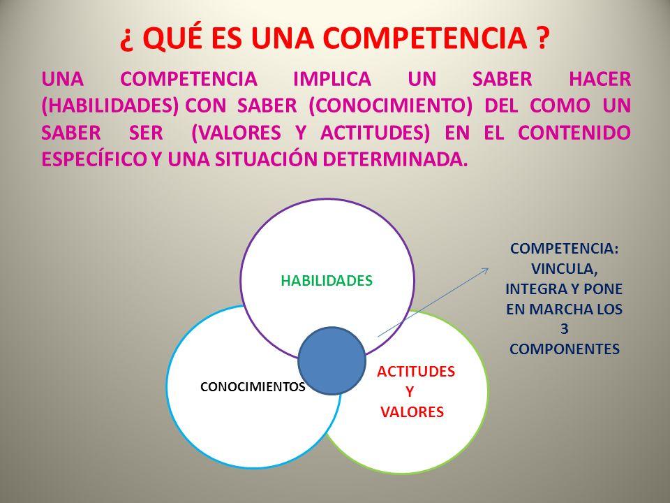 ¿ QUÉ ES UNA COMPETENCIA ? UNA COMPETENCIA IMPLICA UN SABER HACER (HABILIDADES) CON SABER (CONOCIMIENTO) DEL COMO UN SABER SER (VALORES Y ACTITUDES) E