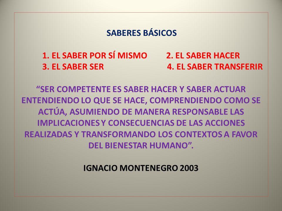 SABERES BÁSICOS 1. EL SABER POR SÍ MISMO 2. EL SABER HACER 3. EL SABER SER 4. EL SABER TRANSFERIR SER COMPETENTE ES SABER HACER Y SABER ACTUAR ENTENDI