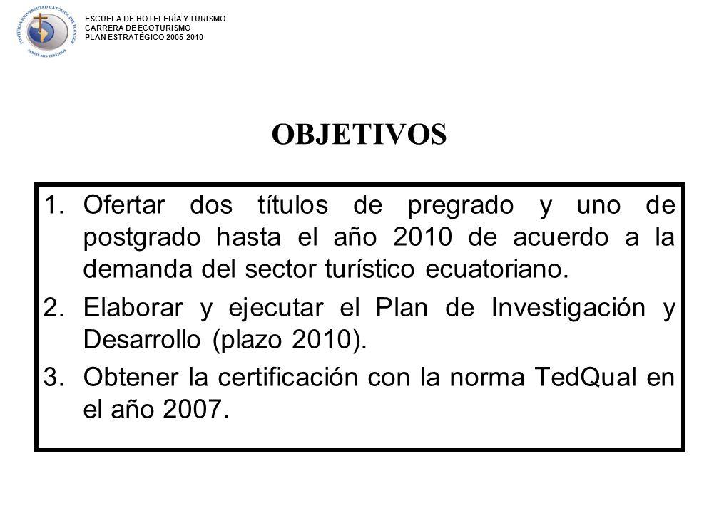 OBJETIVOS 1.Ofertar dos títulos de pregrado y uno de postgrado hasta el año 2010 de acuerdo a la demanda del sector turístico ecuatoriano. 2.Elaborar