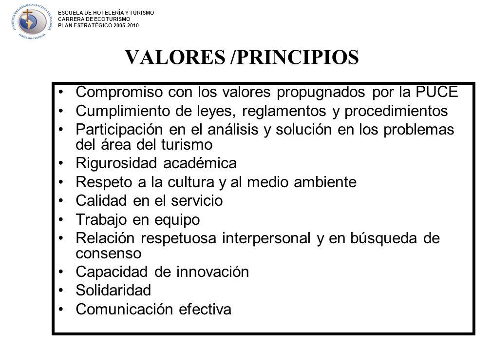 VALORES /PRINCIPIOS Compromiso con los valores propugnados por la PUCE Cumplimiento de leyes, reglamentos y procedimientos Participación en el análisi