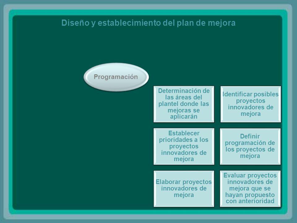 Diseño y establecimiento del plan de mejora Determinación de las áreas del plantel donde las mejoras se aplicarán Identificar posibles proyectos innovadores de mejora Establecer prioridades a los proyectos innovadores de mejora Definir programación de los proyectos de mejora Elaborar proyectos innovadores de mejora Evaluar proyectos innovadores de mejora que se hayan propuesto con anterioridad Programación