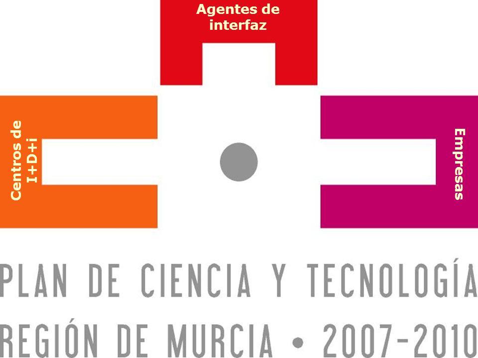 Plan de Ciencia y Tecnología Región de Murcia 2007-2010 Presentación Centros de I+D+i Empresas Agentes de interfaz