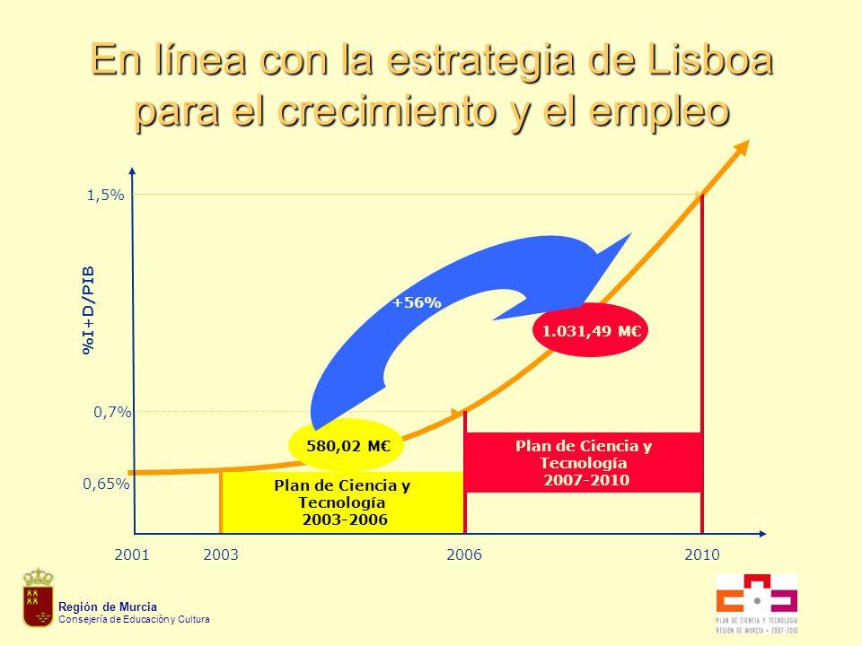 Región de Murcia Consejería de Educación y Cultura En línea con la estrategia de Lisboa para el crecimiento y el empleo 1,5% 20102001 0,65% %I+D/PIB 2003 2006 0,7% Plan de Ciencia y Tecnología 2003-2006 Plan de Ciencia y Tecnología 2007-2010 1.031,49 M 580,02 M +56%
