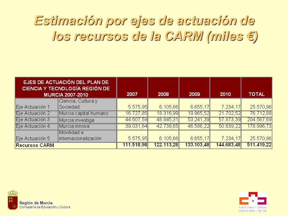 Región de Murcia Consejería de Educación y Cultura Estimación por ejes de actuación de los recursos de la CARM (miles )