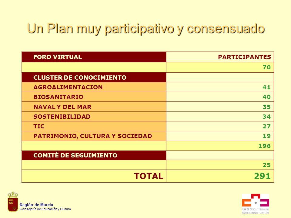 Región de Murcia Consejería de Educación y Cultura Un Plan muy participativo y consensuado COMITÉ DE SEGUIMIENTO 25 TOTAL291 CLUSTER DE CONOCIMIENTO AGROALIMENTACION41 BIOSANITARIO40 NAVAL Y DEL MAR35 SOSTENIBILIDAD34 TIC27 PATRIMONIO, CULTURA Y SOCIEDAD19 196 FORO VIRTUALPARTICIPANTES 70