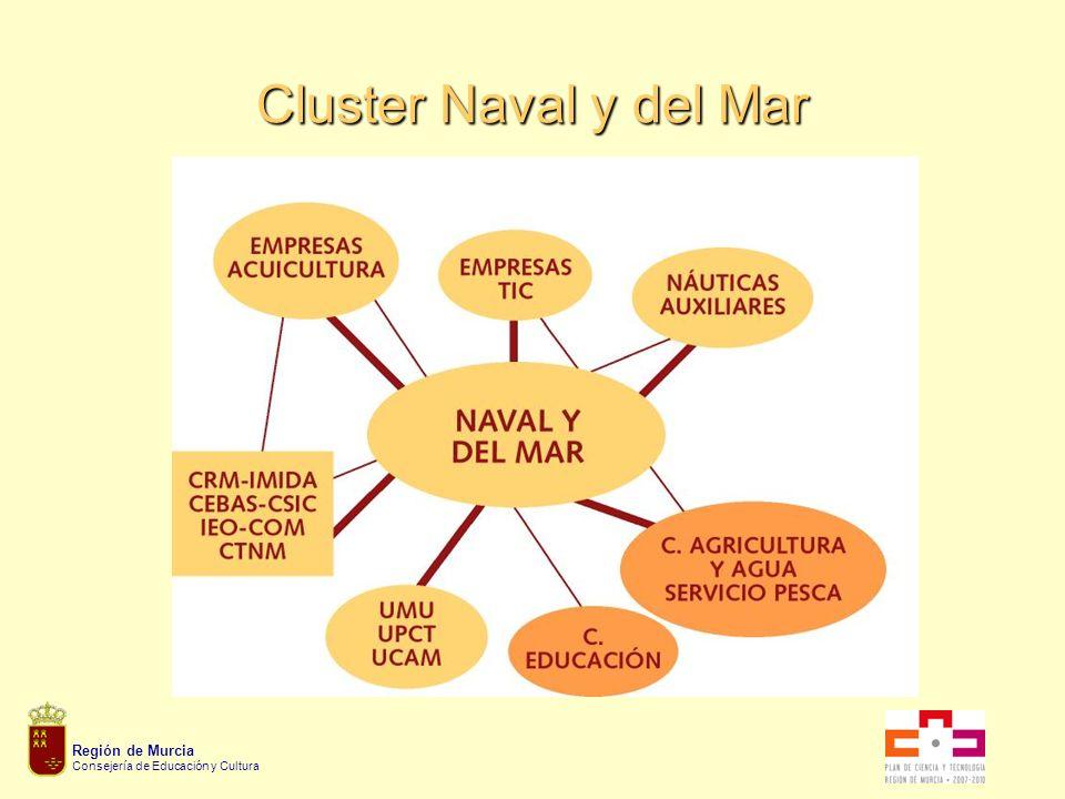 Región de Murcia Consejería de Educación y Cultura Cluster Naval y del Mar