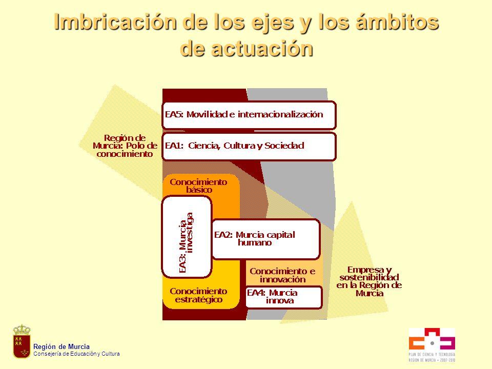 Región de Murcia Consejería de Educación y Cultura Imbricación de los ejes y los ámbitos de actuación